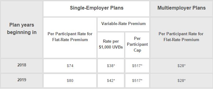 pbgc-rates-2